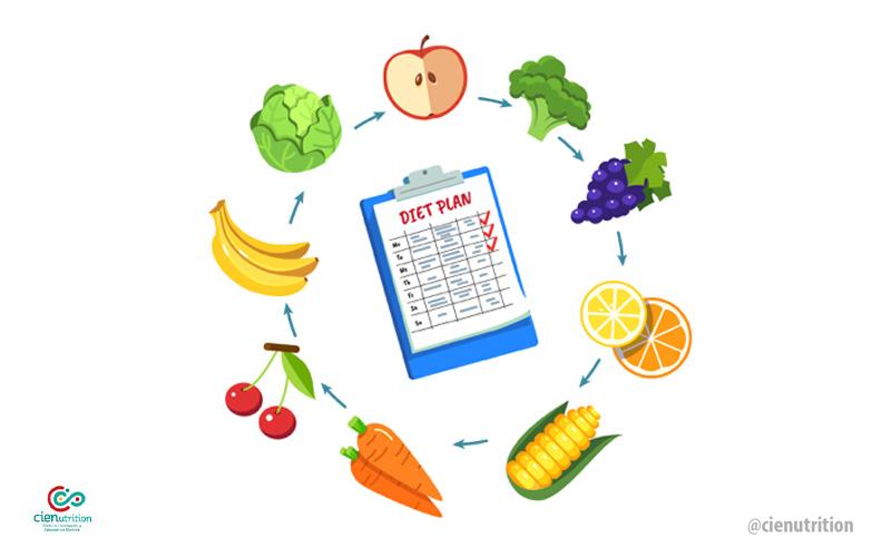 ¿Cómo realizar planeación semanal de comidas durante la cuarentena?